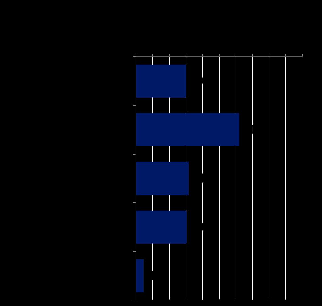 WPのDL経路